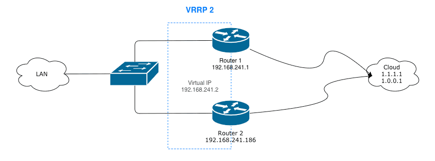 VRRP between Linux and RouterOS / Mikrotik - A LinuxGeek Blog